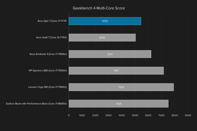 acer spin 7 review geekbench multi core score