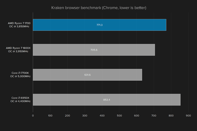 amd ryzen 7 1700 review kraken benchmark overclocked