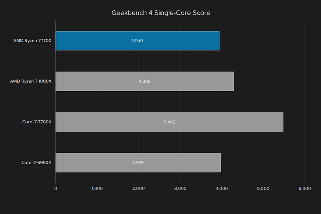 amd ryzen 7 1700 review geekbench single core score