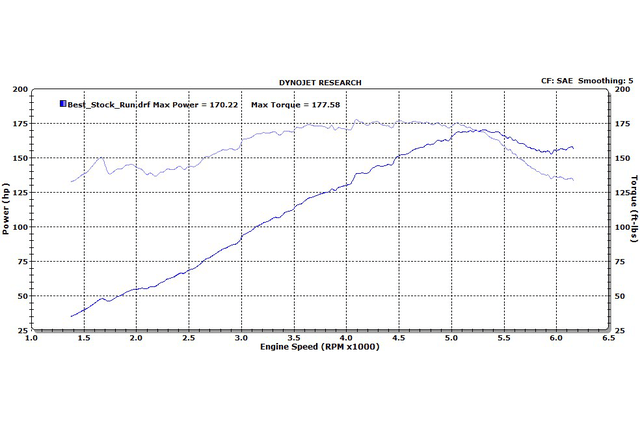 do aftermarket bolt on car parts actually work ch0 4 stock dyno run by rpm