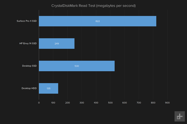 do you need to upgrade your pc crystaldiskmark read