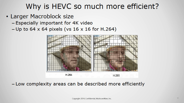 Everything you need to know about h 265/HEVC on your PC