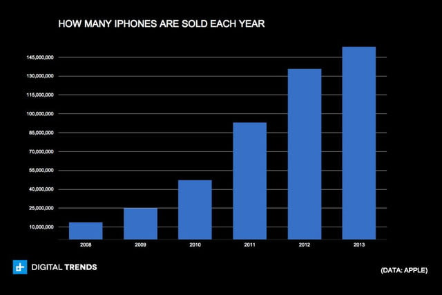 how many iphones are sold each year