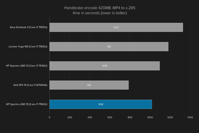 hp spectre x360 15 review handbrake