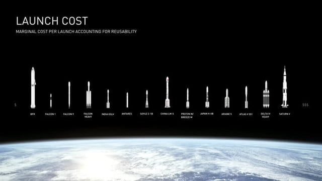 The SpaceX BFR Project: Everything You Need to Know