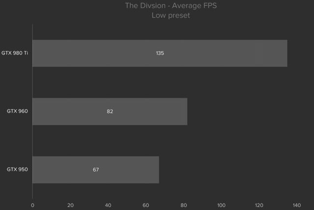 division pc performance guide thedivisionlow