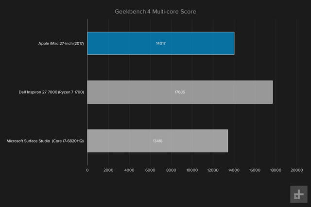 apple imac with retina display review 2017 graph geekbench multi