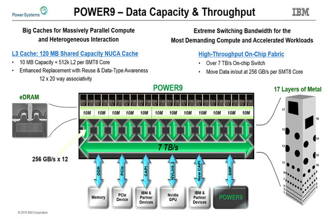 ibm power9 server processor architecture revealed hot chips 28 slide 6
