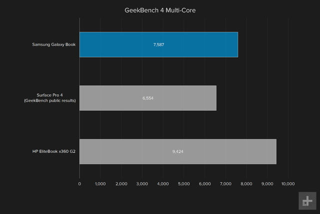 samsung galaxy book 12 review geekbench 4 multi core