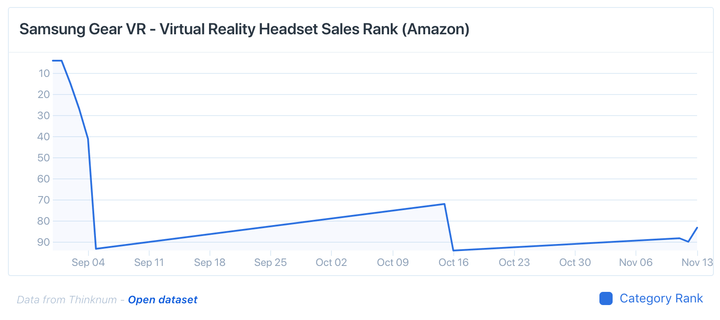 samsung gear vr sales rank