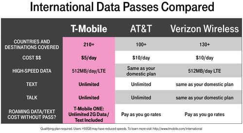 T-Mobile Plans Explained | T-Mobile One Unlimited, Simply